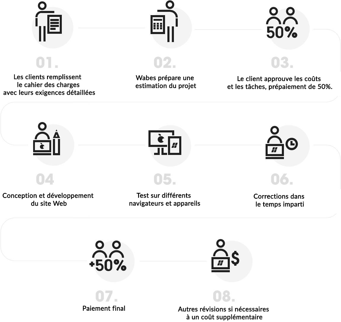 Website Design Company Processes